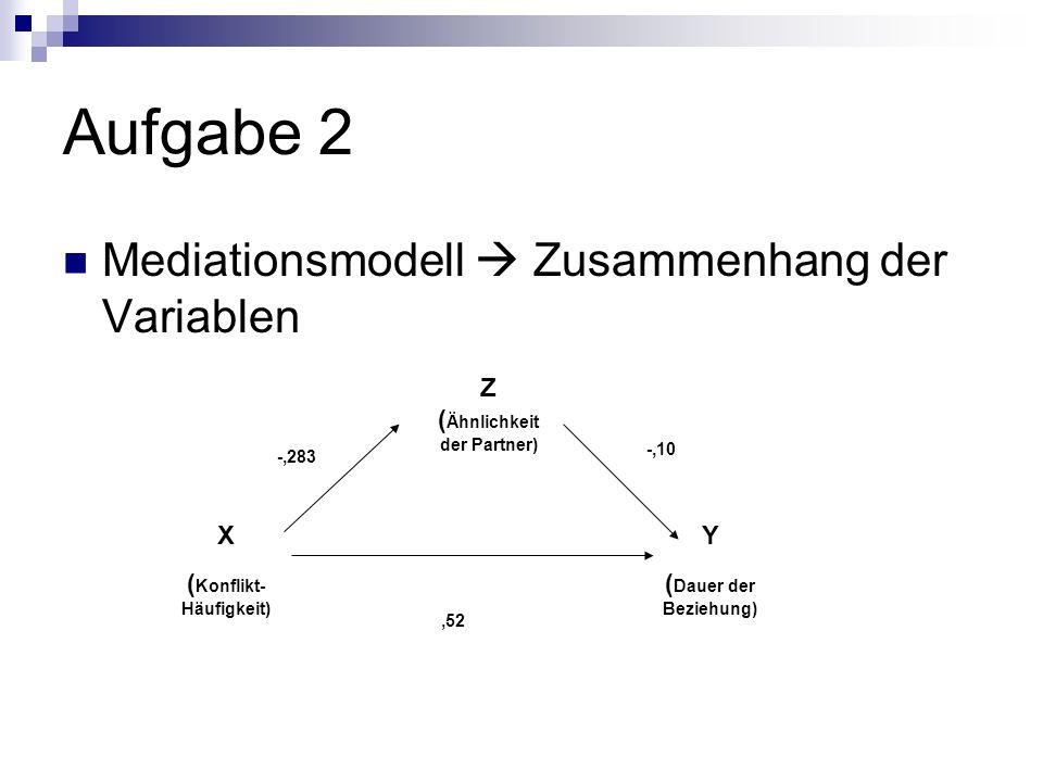 Aufgabe 2 Mediationsmodell Zusammenhang der Variablen Z ( Ähnlichkeit der Partner) X ( Konflikt- Häufigkeit) Y ( Dauer der Beziehung) -,283 -,10,52