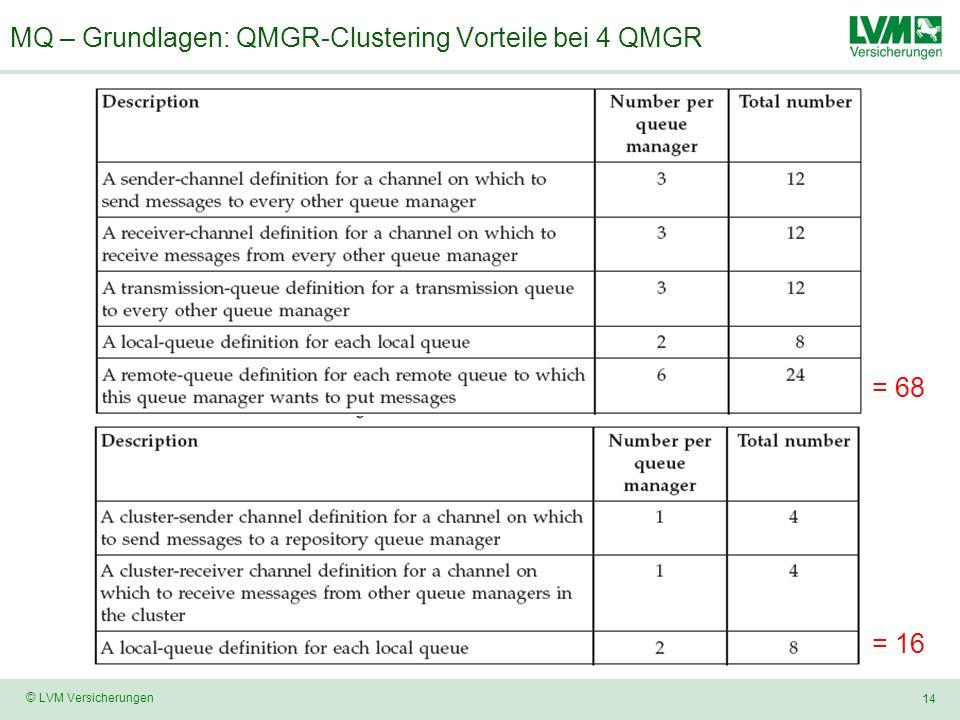 14 © LVM Versicherungen MQ – Grundlagen: QMGR-Clustering Vorteile bei 4 QMGR = 68 = 16
