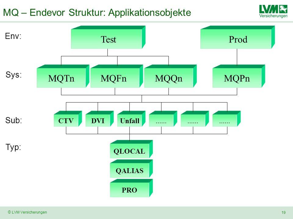 19 © LVM Versicherungen MQ – Endevor Struktur: Applikationsobjekte Test Env: DVIUnfallCTV...... Sub: Prod Sys: MQPnMQFnMQQnMQTn Typ: QLOCAL QALIAS PRO
