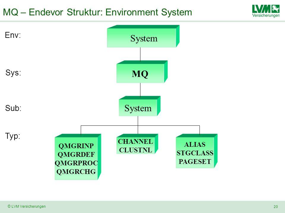 20 © LVM Versicherungen MQ – Endevor Struktur: Environment System System MQ System Env: Sys: Sub: QMGRINP QMGRDEF QMGRPROC QMGRCHG Typ: CHANNEL CLUSTNL ALIAS STGCLASS PAGESET