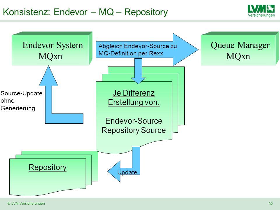 32 © LVM Versicherungen Konsistenz: Endevor – MQ – Repository Repository Endevor System MQxn Queue Manager MQxn Abgleich Endevor-Source zu MQ-Definiti
