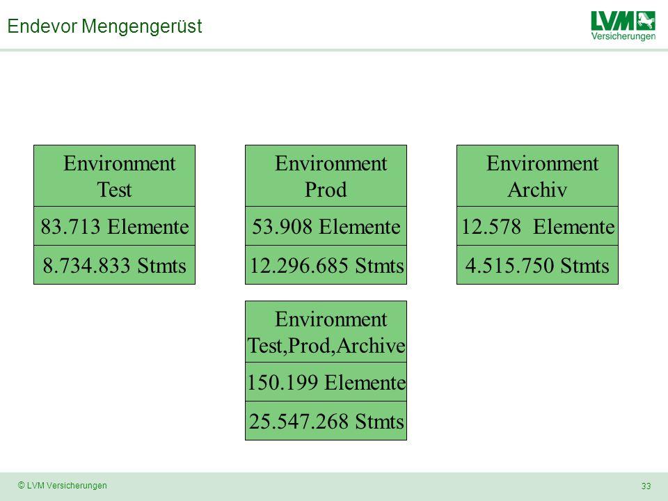 33 © LVM Versicherungen Endevor Mengengerüst Environment Prod Environment Archiv 53.908 Elemente12.578 Elemente 4.515.750 Stmts12.296.685 Stmts Environment Test 83.713 Elemente 8.734.833 Stmts Environment Test,Prod,Archive 150.199 Elemente 25.547.268 Stmts