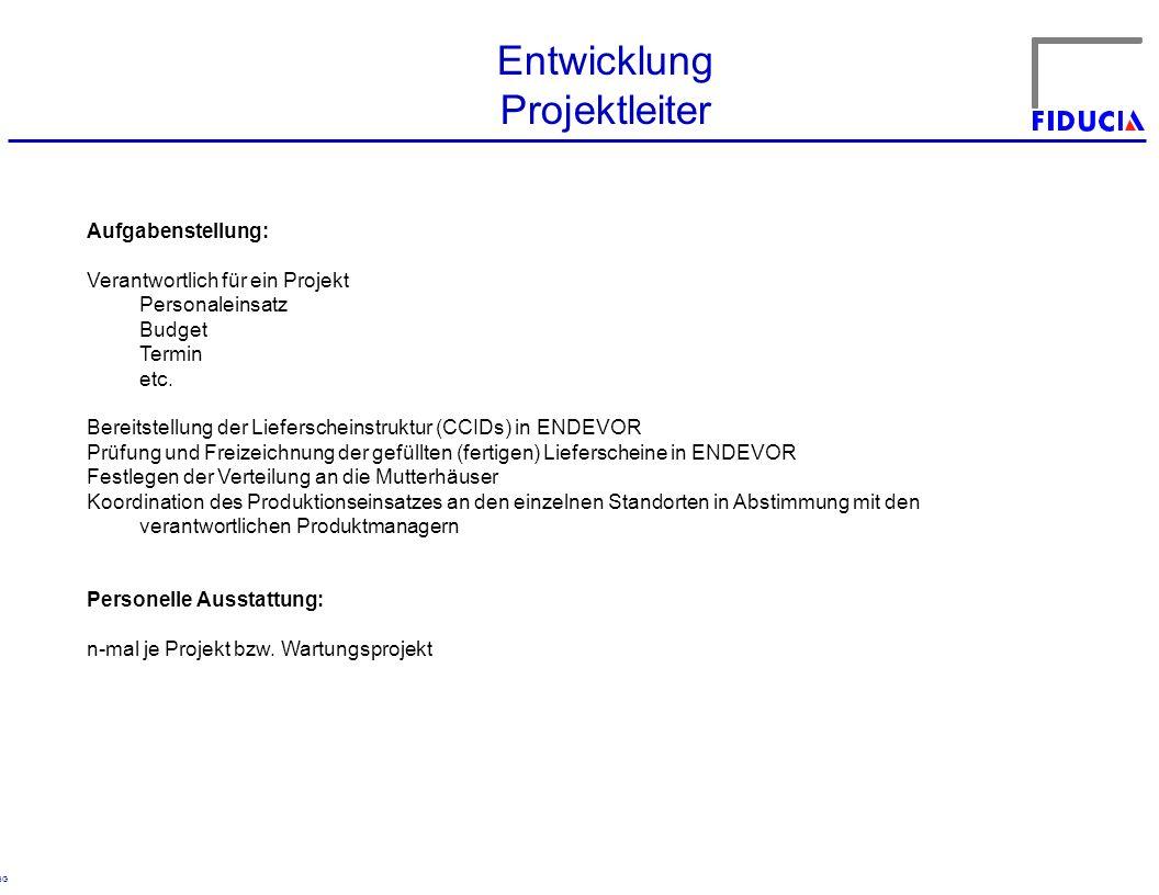 © RBG Entwicklung Projektleiter Aufgabenstellung: Verantwortlich für ein Projekt Personaleinsatz Budget Termin etc.