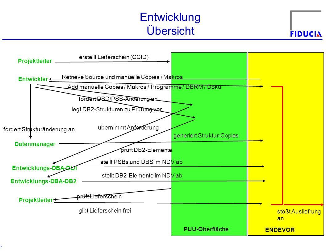 © RBG Entwicklung Übersicht Projektleiter erstellt Lieferschein (CCID) Entwickler Retrieve Source und manuelle Copies / Makros Add manuelle Copies / M