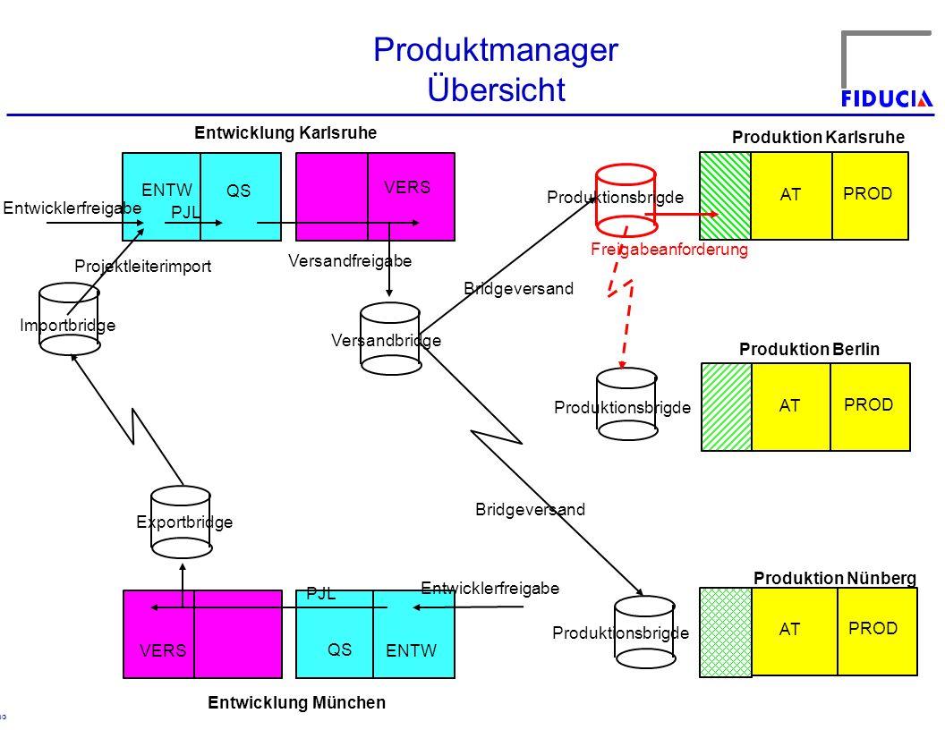 © RBG Produktmanager Übersicht ENTW QS VERS ENTW QS VERS Entwicklung Karlsruhe Entwicklung München Entwicklerfreigabe PJL Projektleiterimport Exportbr