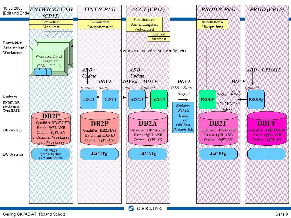 10.03.2003 jEdit und Endevor-Client Gerling GKI/AB-AT, Roland ScholzSeite 8 Endevor-Installation ENTWICKLUNG (CP15) PROD (CP15) PROD (CP05) ACCT (CP15) TINT (CP15) Endevor -Paket: Build Cast OPCStat (Submit Job) Retrieve (aus jeder Stufe möglich) Formaltest Modultest Technischer Integrationstest Installations- Überprüfung Funktionstest Anwendungstest Verbundtest Lasttest Streßtest J4CIfgyy fg = Fachgebiet yy = laufende Nr.