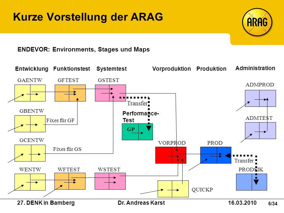27. DENK in Bamberg Dr. Andreas Karst 16.03.2010 6/34 Kurze Vorstellung der ARAG WENTWWFTESTWSTEST GAENTWGFTESTGSTEST VORPRODPROD QUICKP ADMTEST ADMPR