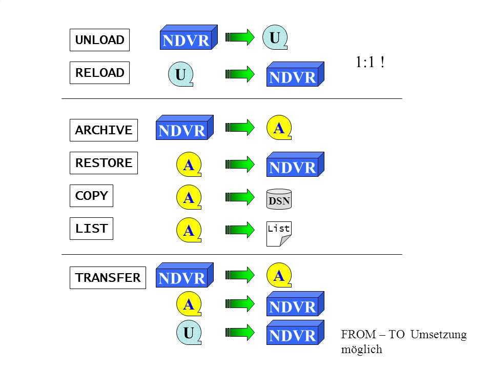 RESTORE U RELOAD U UNLOAD A ARCHIVE A COPY A DSN LIST A List TRANSFER NDVR A A U 1:1 ! FROM – TO Umsetzung möglich