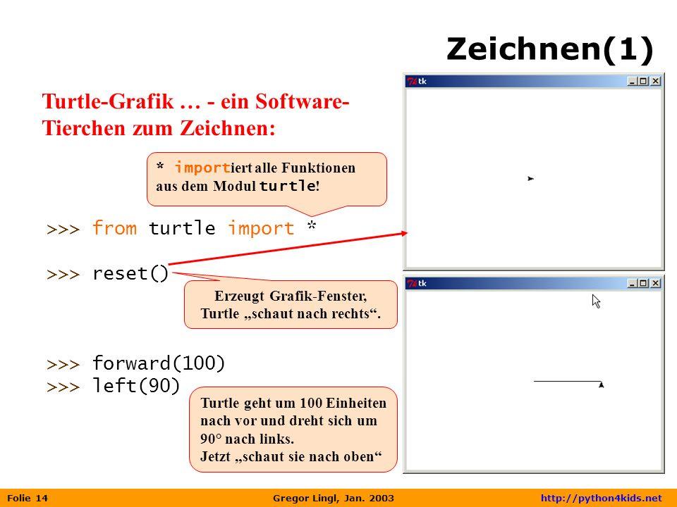 Folie 14 Gregor Lingl, Jan. 2003 http://python4kids.net Zeichnen(1) Turtle-Grafik … - ein Software- Tierchen zum Zeichnen: >>> from turtle import * >>