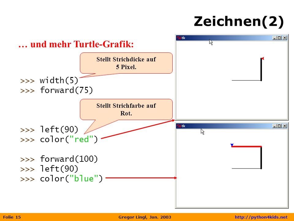 Folie 15 Gregor Lingl, Jan. 2003 http://python4kids.net Zeichnen(2) … und mehr Turtle-Grafik: >>> width(5) >>> forward(75) >>> left(90) >>> color(
