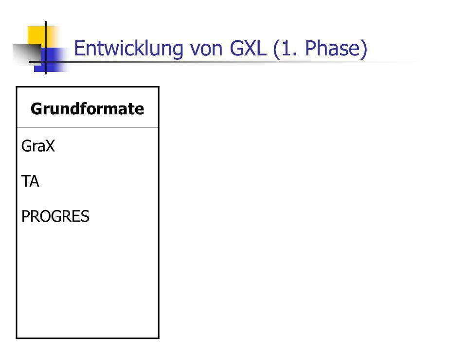 Entwicklung von GXL (1. Phase) Grundformate GraX TA PROGRES