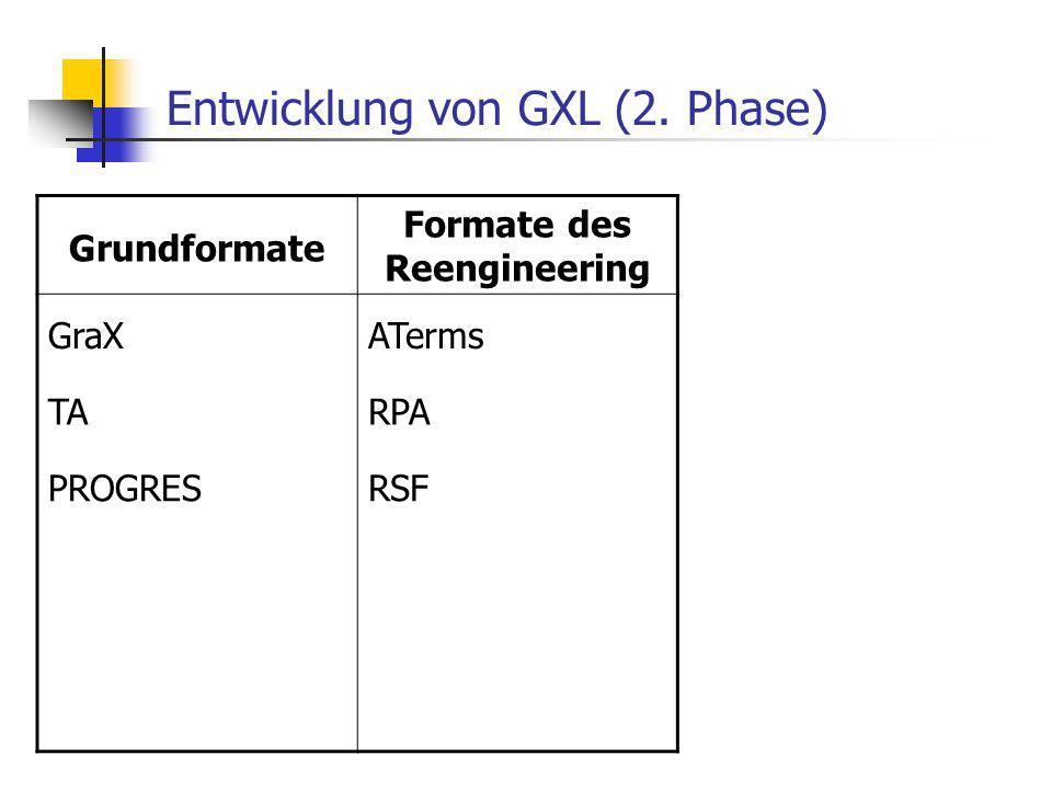 Entwicklung von GXL (2. Phase) Grundformate Formate des Reengineering GraXATerms TARPA PROGRESRSF