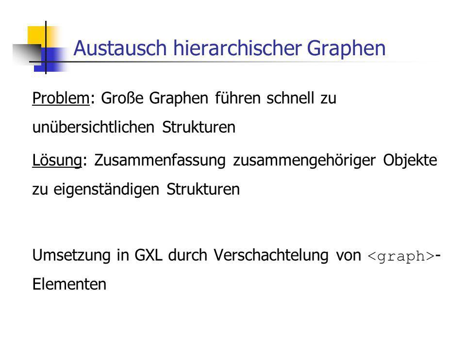 Austausch hierarchischer Graphen Problem: Große Graphen führen schnell zu unübersichtlichen Strukturen Lösung: Zusammenfassung zusammengehöriger Objekte zu eigenständigen Strukturen Umsetzung in GXL durch Verschachtelung von - Elementen