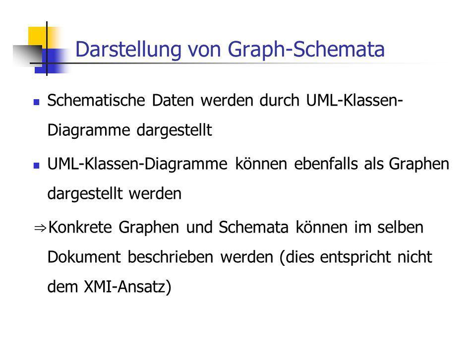Darstellung von Graph-Schemata Schematische Daten werden durch UML-Klassen- Diagramme dargestellt UML-Klassen-Diagramme können ebenfalls als Graphen dargestellt werden Konkrete Graphen und Schemata können im selben Dokument beschrieben werden (dies entspricht nicht dem XMI-Ansatz)