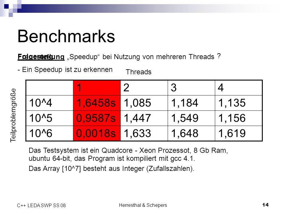 Herresthal & Schepers14 C++ LEDA SWP SS 08 Teilproblemgröße 1234 10^41,6458s1,0851,1841,135 10^50,9587s1,4471,5491,156 10^60,0018s1,6331,6481,619 Threads Benchmarks Speedup bei Nutzung von mehreren Threads Folgerung: Fragestellung .