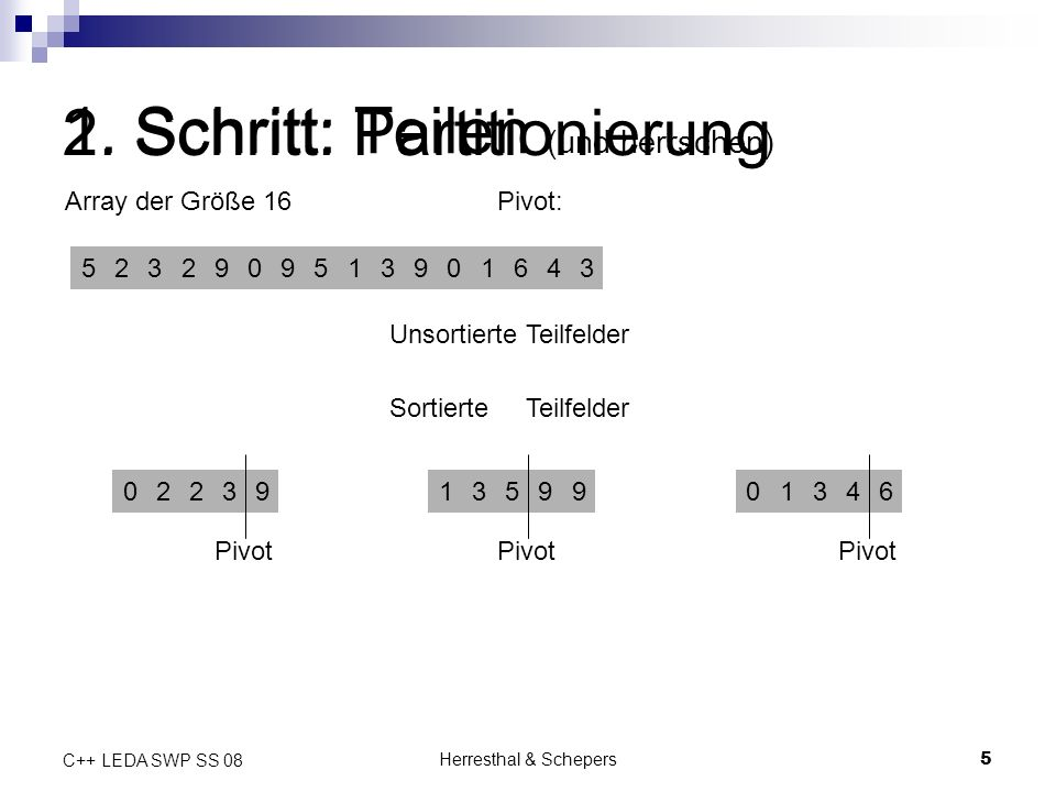 Herresthal & Schepers5 C++ LEDA SWP SS 08 1. Schritt: Teilen (und herrschen) Array der Größe 16 5232909513901643 Pivot: 022391359901346 Unsortierte Te