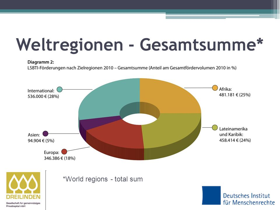 Weltregionen - Gesamtsumme* *World regions - total sum