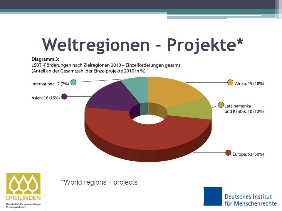 Weltregionen – Projekte* *World regions - projects