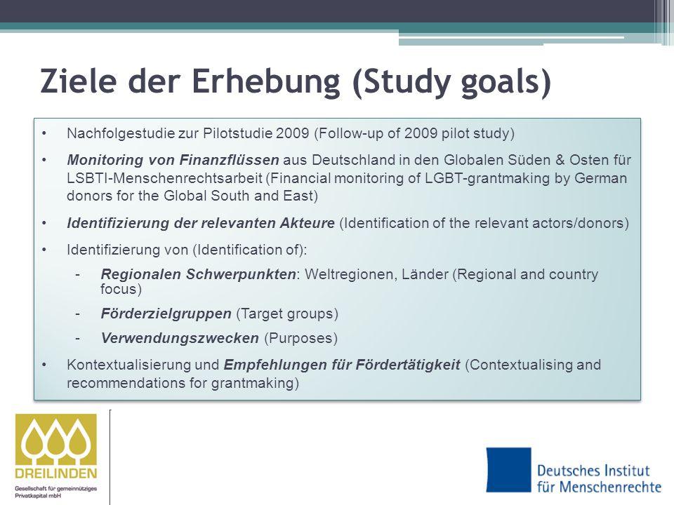 1.Top 3 2. Weltregionen (World regions) 3. Zielgruppen (Target groups) 4.