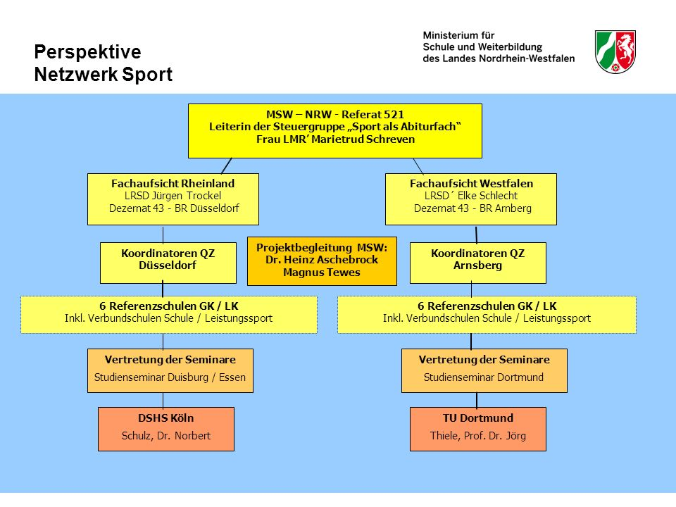 Koordinatoren QZ Düsseldorf MSW – NRW - Referat 521 Leiterin der Steuergruppe Sport als Abiturfach Frau LMR Marietrud Schreven Projektbegleitung MSW: