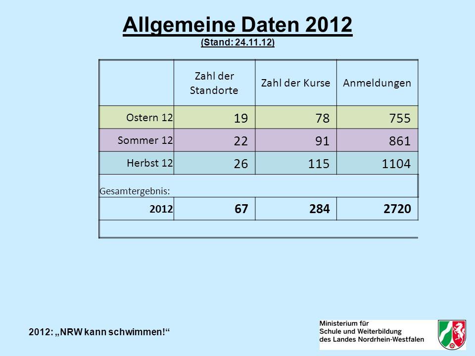 2012: NRW kann schwimmen.