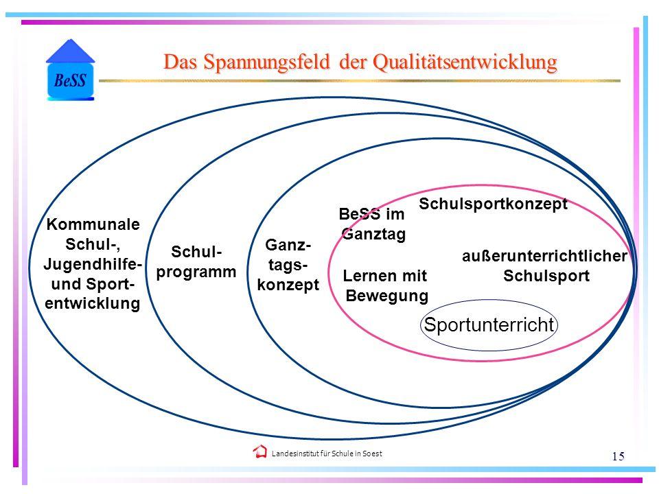 Landesinstitut für Schule in Soest 15 Das Spannungsfeld der Qualitätsentwicklung außerunterrichtlicher Schulsport Sportunterricht BeSS im Ganztag Lern