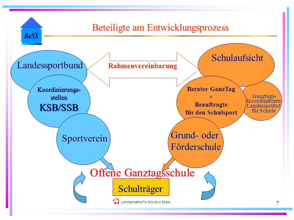 Landesinstitut für Schule in Soest 7 Beteiligte am Entwicklungsprozess Offene Ganztagsschule Koordinierungs-stellenKSB/SSB Sportverein Landessportbund