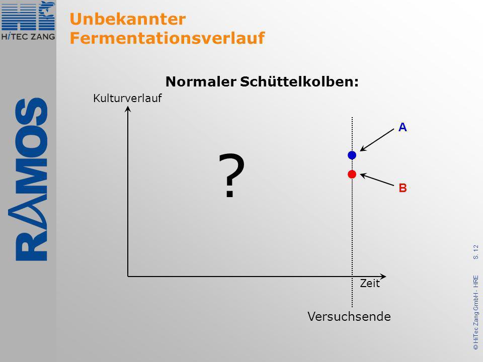 S. 12 © HiTec Zang GmbH - HRE Unbekannter Fermentationsverlauf ? Zeit Kulturverlauf Versuchsende A B Normaler Schüttelkolben: