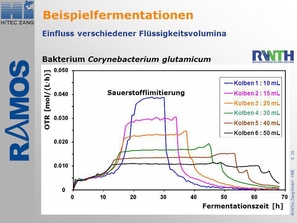 S. 20 © HiTec Zang GmbH - HRE Bakterium Corynebacterium glutamicum Einfluss verschiedener Flüssigkeitsvolumina Fermentationszeit [h] Kolben 1 : 10 mL