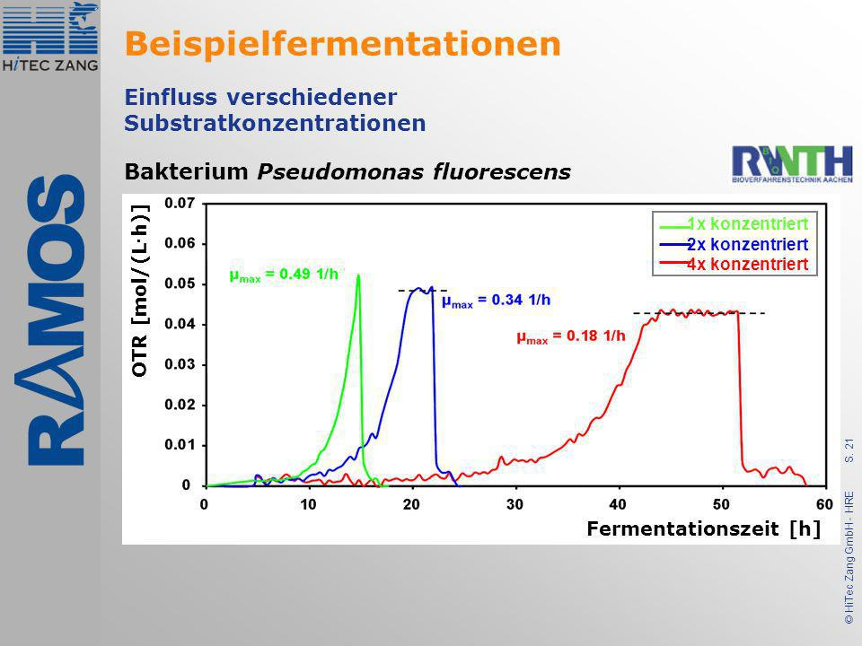 S. 21 © HiTec Zang GmbH - HRE Einfluss verschiedener Substratkonzentrationen Bakterium Pseudomonas fluorescens OTR [mol/(L · h)] 1x konzentriert 2x ko