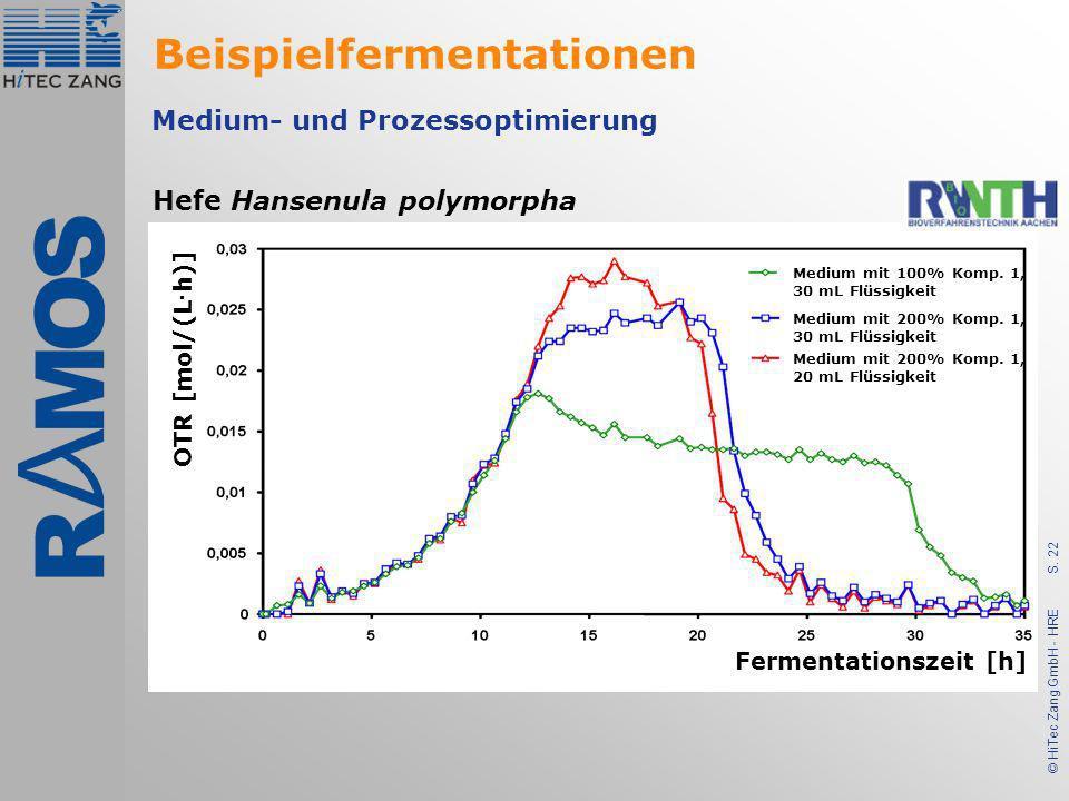 S. 22 © HiTec Zang GmbH - HRE Medium- und Prozessoptimierung OTR [mol/(L · h)] Fermentationszeit [h] Medium mit 100% Komp. 1, 30 mL Flüssigkeit Medium