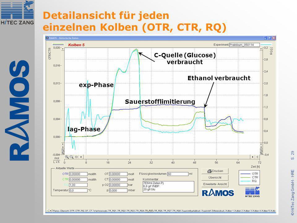S. 29 © HiTec Zang GmbH - HRE Detailansicht für jeden einzelnen Kolben (OTR, CTR, RQ) lag-Phase Sauerstofflimitierung C-Quelle (Glucose) verbraucht Et