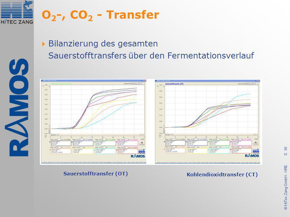 S. 30 © HiTec Zang GmbH - HRE O 2 -, CO 2 - Transfer Sauerstofftransfer (OT) Kohlendioxidtransfer (CT) Bilanzierung des gesamten Sauerstofftransfers ü