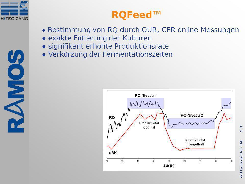 S. 37 © HiTec Zang GmbH - HRE Bestimmung von RQ durch OUR, CER online Messungen exakte F ü tterung der Kulturen signifikant erh ö hte Produktionsrate
