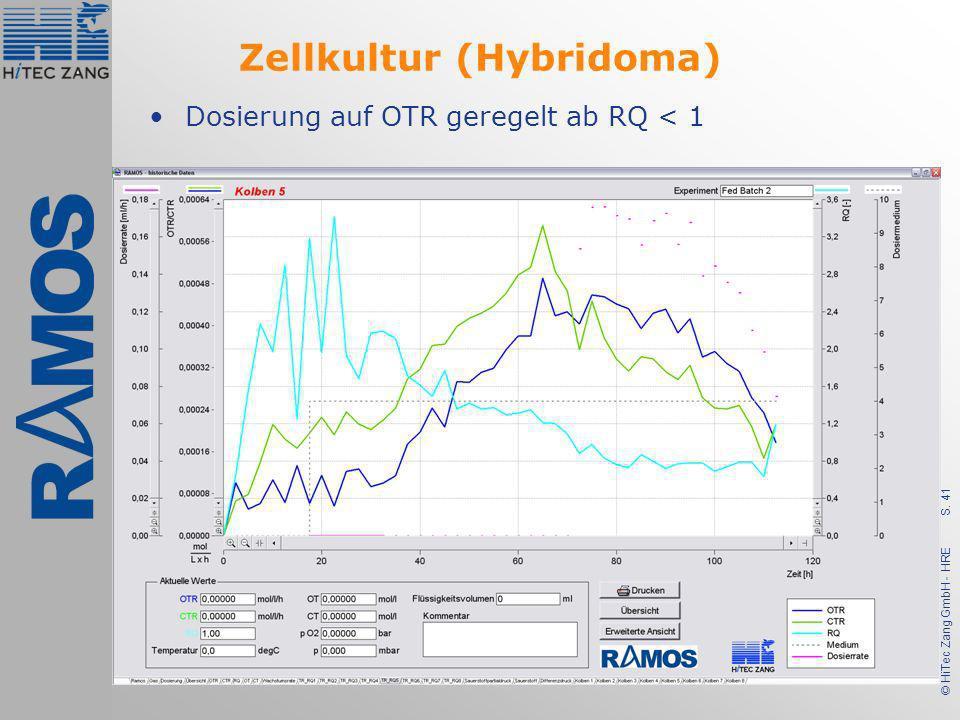 S. 41 © HiTec Zang GmbH - HRE Zellkultur (Hybridoma) Dosierung auf OTR geregelt ab RQ < 1