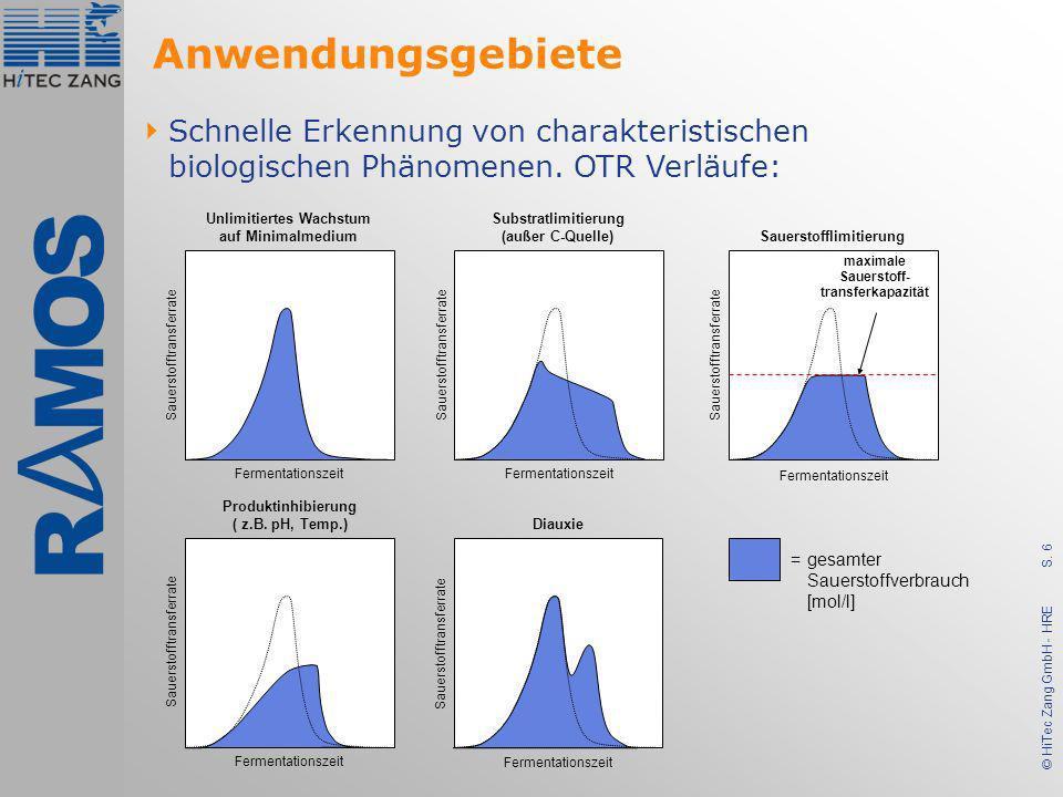 S. 6 © HiTec Zang GmbH - HRE Unlimitiertes Wachstum auf Minimalmedium Sauerstofflimitierung Produktinhibierung ( z.B. pH, Temp.) Diauxie Fermentations