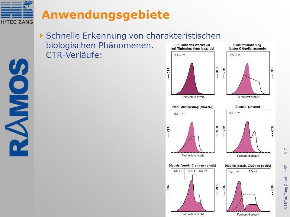 S. 7 © HiTec Zang GmbH - HRE Schnelle Erkennung von charakteristischen biologischen Phänomenen. CTR-Verläufe: Anwendungsgebiete