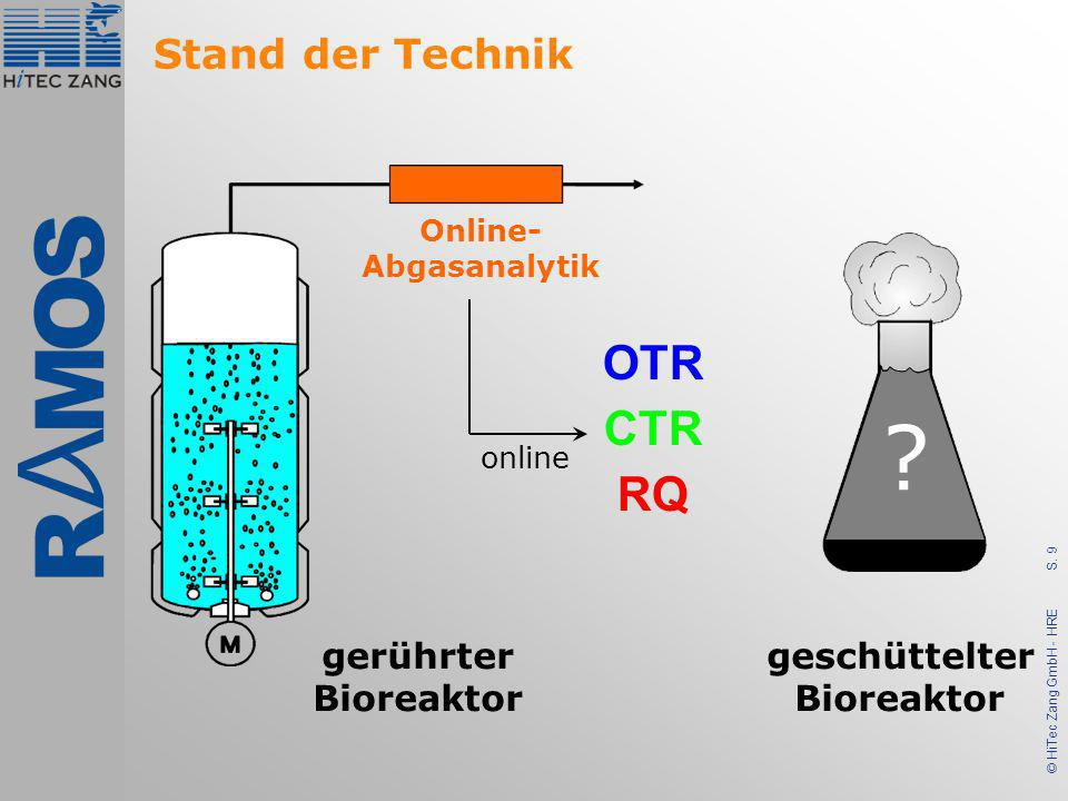 S. 9 © HiTec Zang GmbH - HRE ? Online- Abgasanalytik gerührter Bioreaktor OTR CTR RQ online geschüttelter Bioreaktor Stand der Technik