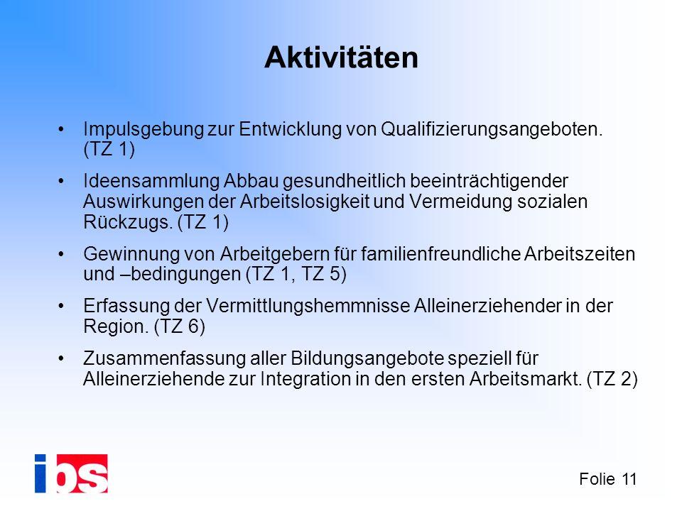Folie 11 Aktivitäten Impulsgebung zur Entwicklung von Qualifizierungsangeboten. (TZ 1) Ideensammlung Abbau gesundheitlich beeinträchtigender Auswirkun