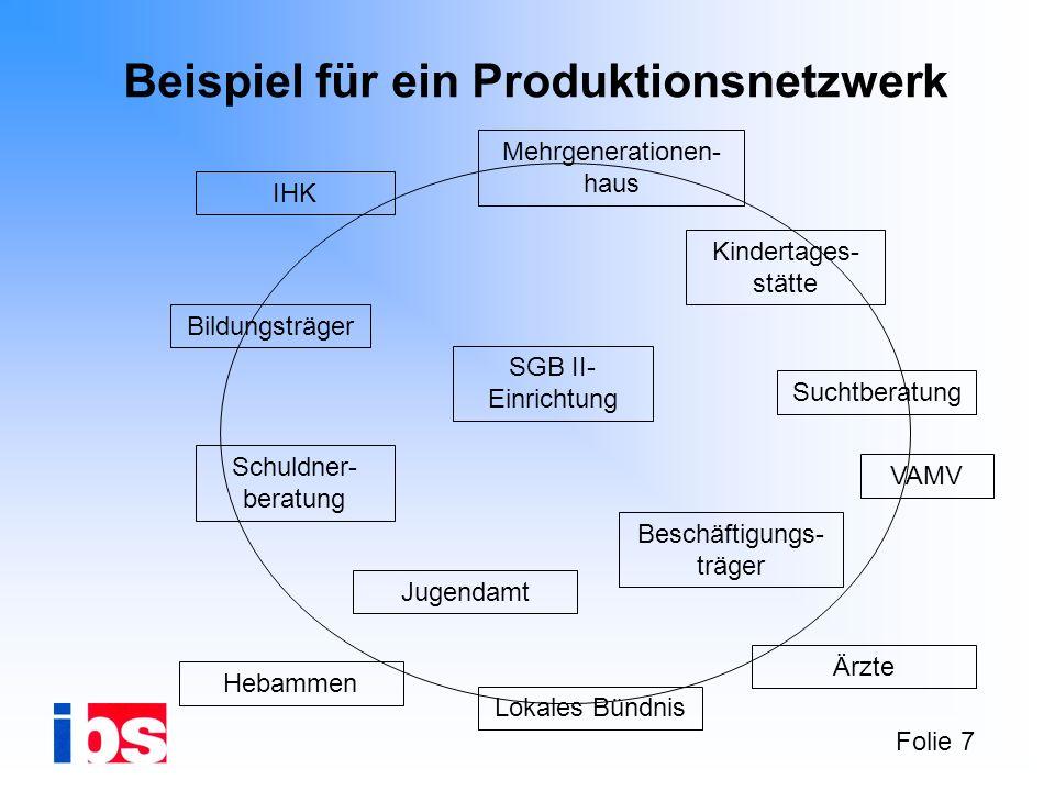 Folie 7 Beispiel für ein Produktionsnetzwerk IHK Bildungsträger Schuldner- beratung SGB II- Einrichtung Beschäftigungs- träger Kindertages- stätte Meh