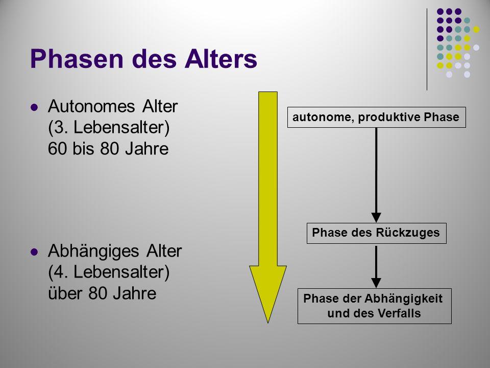 Phasen des Alters Autonomes Alter (3. Lebensalter) 60 bis 80 Jahre Abhängiges Alter (4. Lebensalter) über 80 Jahre autonome, produktive Phase Phase de