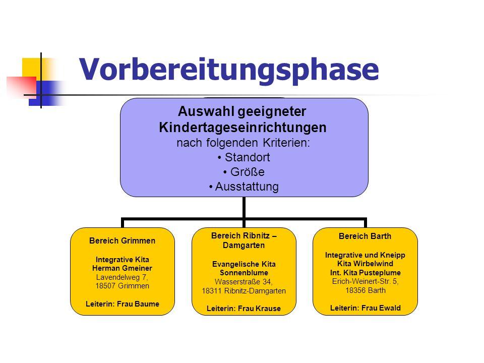 Bereich Grimmen Integrative Kita Herman Gmeiner Lavendelweg 7, 18507 Grimmen Leiterin: Frau Baume Bereich Ribnitz – Damgarten Evangelische Kita Sonnen