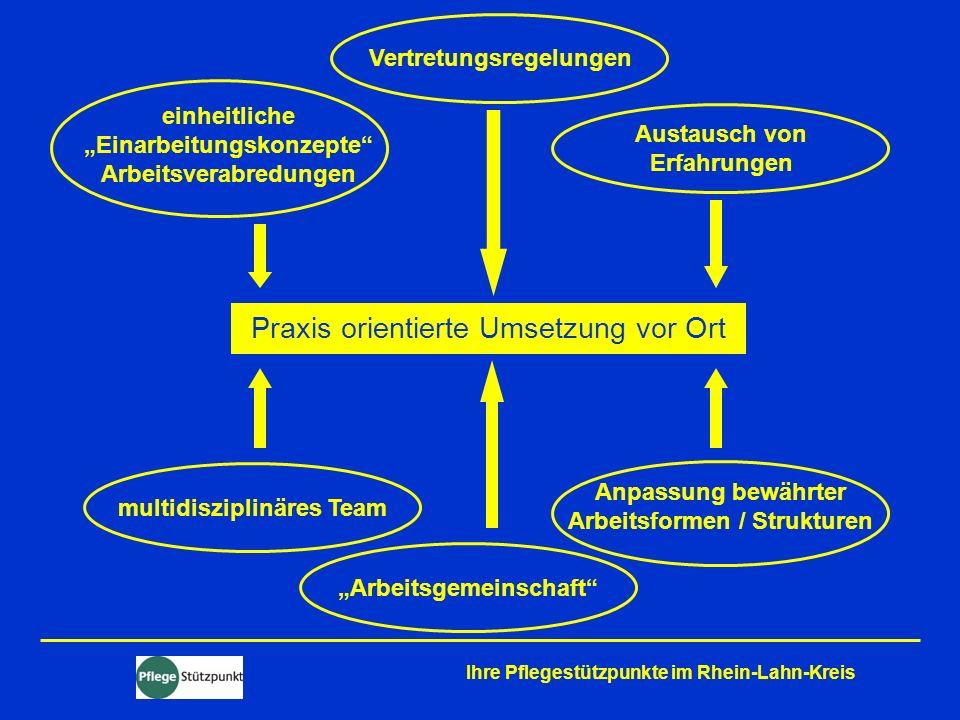 Ihre Pflegestützpunkte im Rhein-Lahn-Kreis Praxis orientierte Umsetzung vor Ort einheitliche Einarbeitungskonzepte Arbeitsverabredungen Austausch von