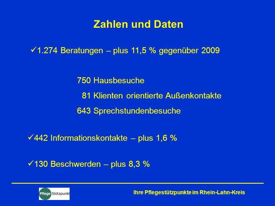 Ihre Pflegestützpunkte im Rhein-Lahn-Kreis Zahlen und Daten 1.274 Beratungen – plus 11,5 % gegenüber 2009 750 Hausbesuche 81 Klienten orientierte Auße