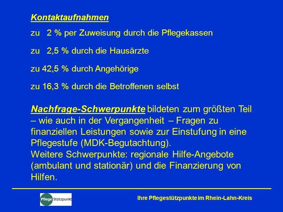 Ihre Pflegestützpunkte im Rhein-Lahn-Kreis Kontaktaufnahmen zu 2 % per Zuweisung durch die Pflegekassen zu 2,5 % durch die Hausärzte zu 42,5 % durch A