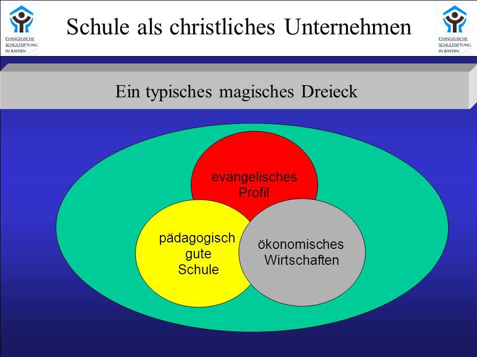 Schule als christliches Unternehmen Ein typisches magisches Dreieck evangelisches Profil pädagogisch gute Schule ökonomisches Wirtschaften