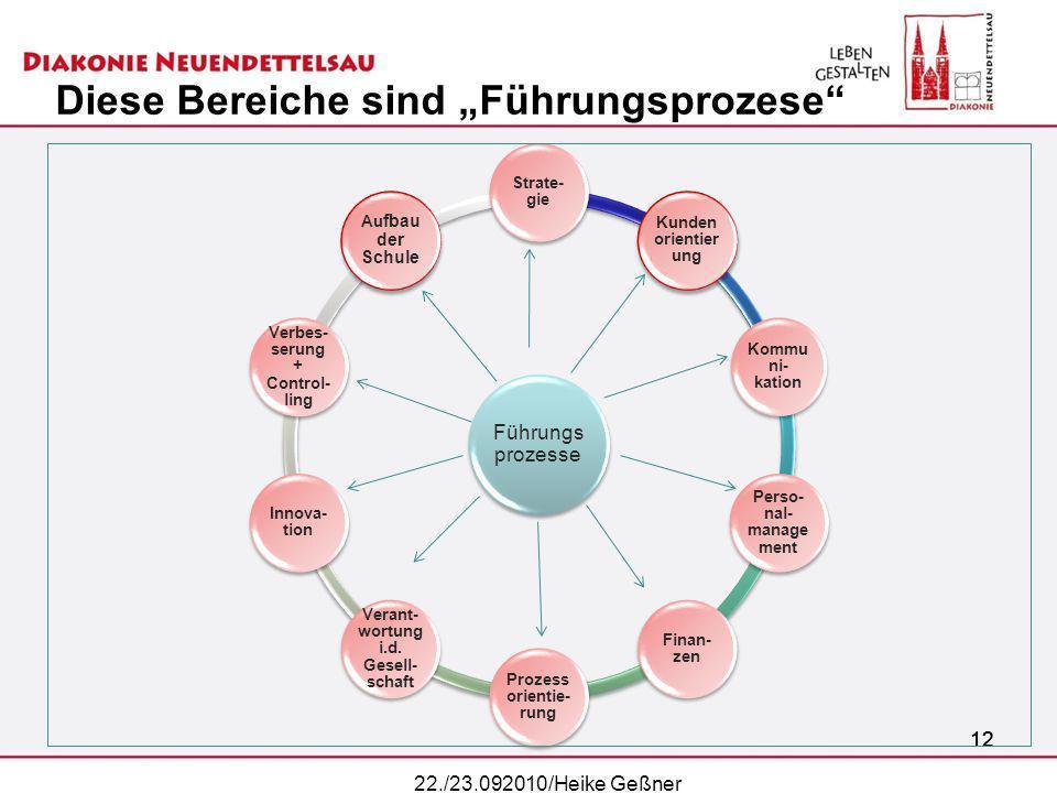 12 Diese Bereiche sind Führungsprozese 12 Führungs prozesse Strate- gie Kunden orientier ung Kommu ni- kation Perso- nal- manage ment Finan- zen Proze
