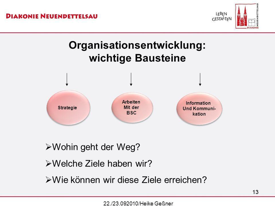 13 Organisationsentwicklung: wichtige Bausteine Strategie Arbeiten Mit der BSC Arbeiten Mit der BSC Information Und Kommuni- kation Information Und Ko