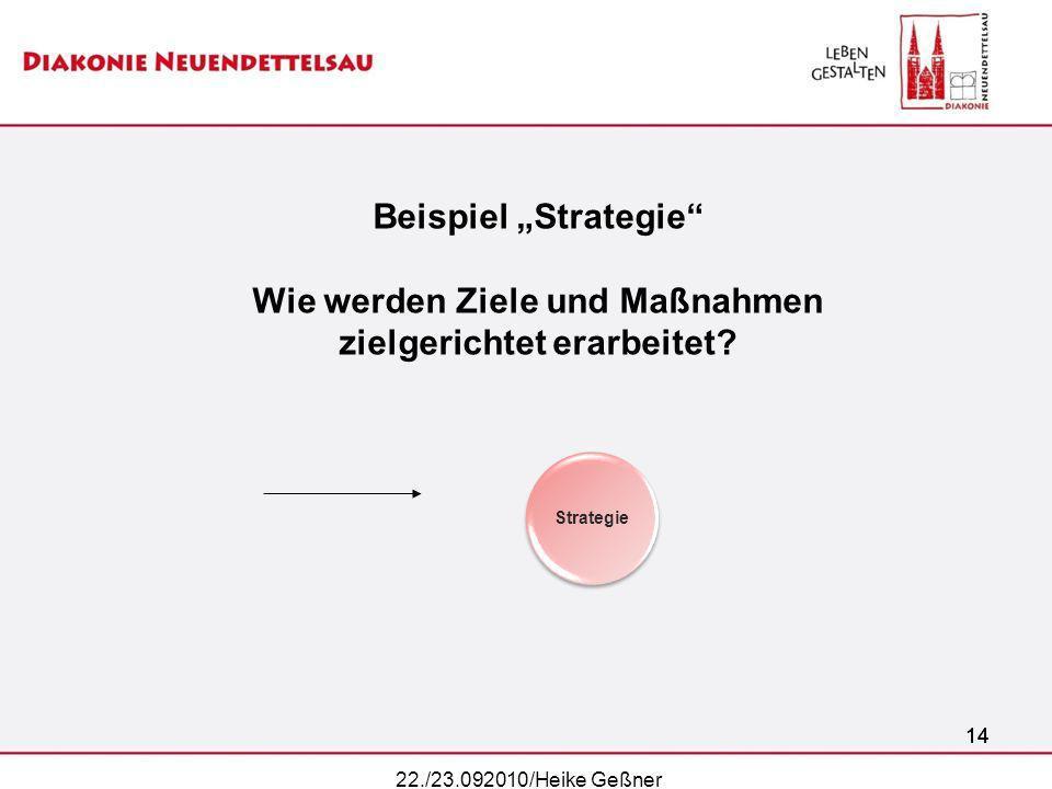 14 22./23.092010/Heike Geßner 14 Strategie Beispiel Strategie Wie werden Ziele und Maßnahmen zielgerichtet erarbeitet?