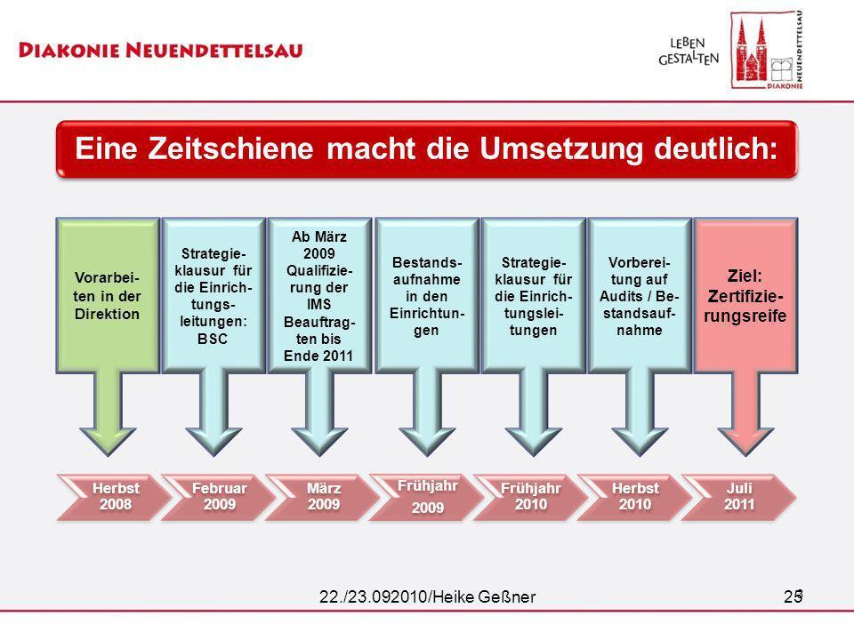 25 3 Eine Zeitschiene macht die Umsetzung deutlich: Herbst 2008 Februar 2009 März 2009 Frühjahr 2009 Frühjahr 2010 Herbst 2010 Juli 2011 Vorarbei- ten